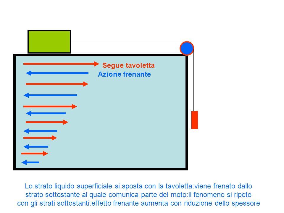 Lo strato liquido superficiale si sposta con la tavoletta:viene frenato dallo strato sottostante al quale comunica parte del moto:il fenomeno si ripet