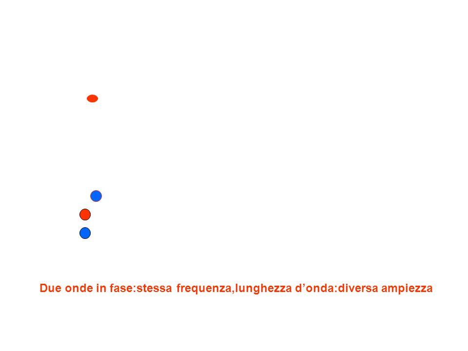 Due onde con stessa frequenza,lunghezza,intensità:senso opposto