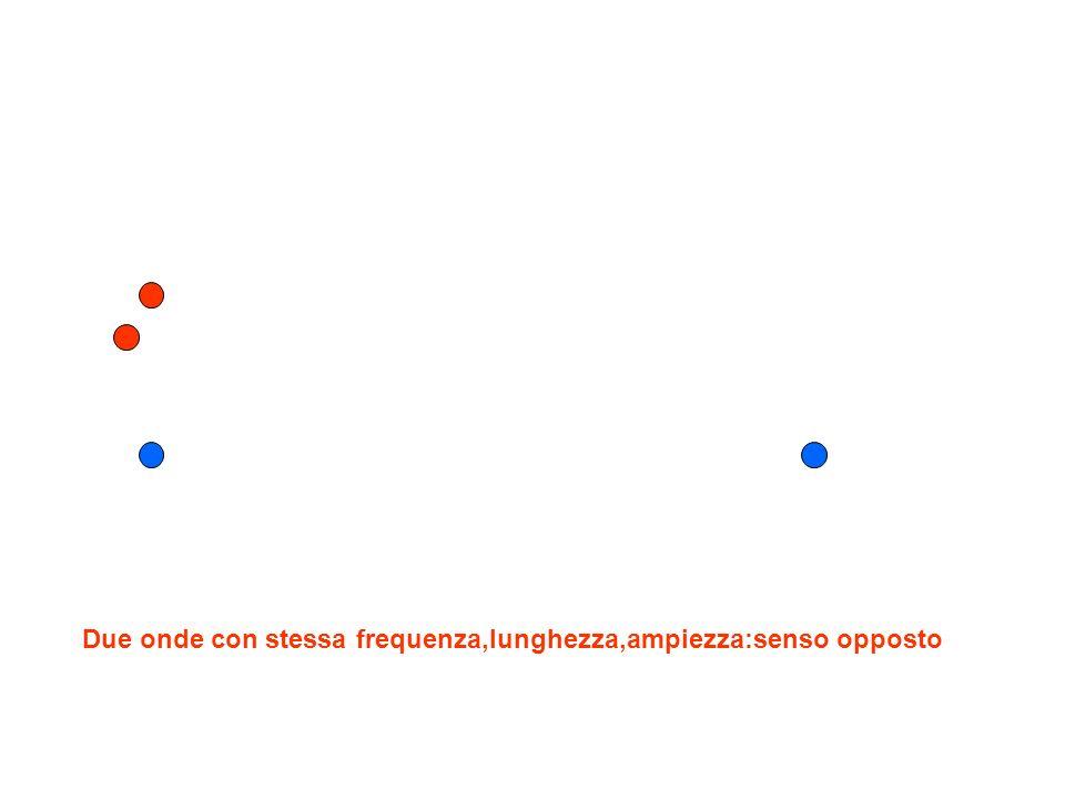 Due onde con stessa frequenza,lunghezza,ampiezza:senso opposto