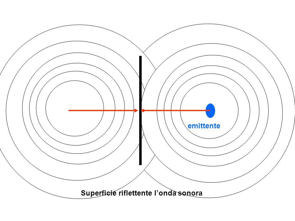 Onde con uguale lunghezza e frequenza:diversa ampiezza