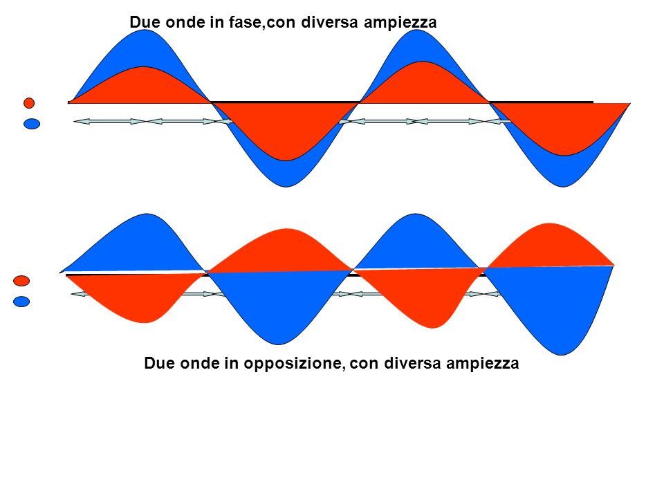 Due onde in fase,con diversa ampiezza Due onde in opposizione, con diversa ampiezza