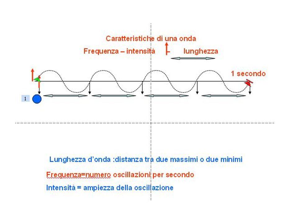 Caratteristiche di una onda Frequenza – ampiezza – lunghezza 1 secondo