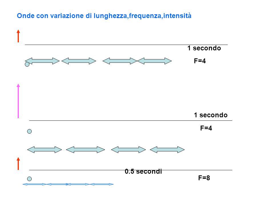 Onde con variazione di lunghezza,frequenza,intensità 1 secondo 0.5 secondi F=4 F=8