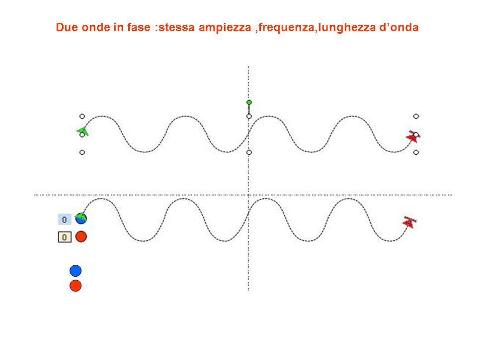 Due onde in fase :stessa ampiezza,frequenza,lunghezza donda