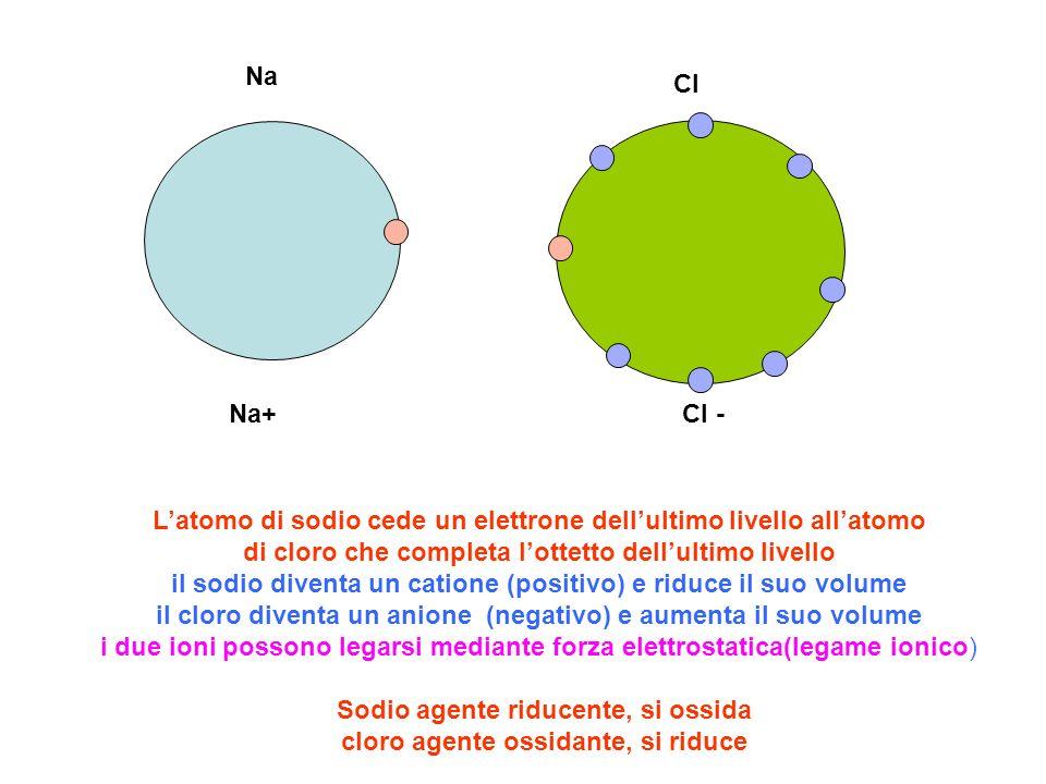 Na Cl Na+Cl - Latomo di sodio cede un elettrone dellultimo livello allatomo di cloro che completa lottetto dellultimo livello il sodio diventa un cati