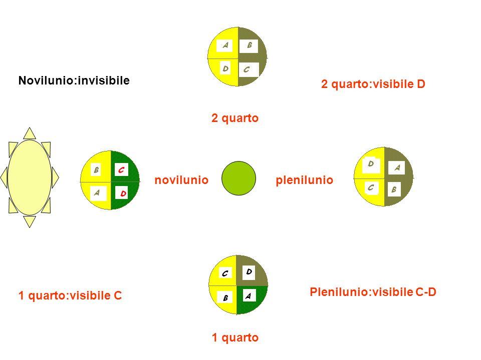 novilunio Novilunio:invisibile 1 quarto 1 quarto:visibile C plenilunio Plenilunio:visibile C-D 2 quarto 2 quarto:visibile D