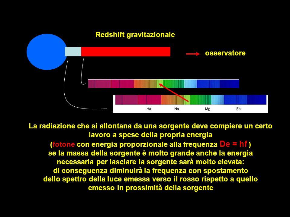 La radiazione che si allontana da una sorgente deve compiere un certo lavoro a spese della propria energia (fotone con energia proporzionale alla freq