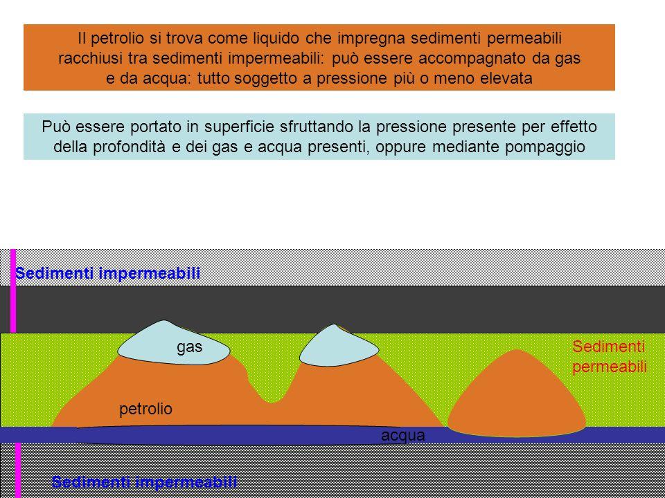 Sedimenti impermeabili Sedimenti permeabili petrolio gas acqua Il petrolio si trova come liquido che impregna sedimenti permeabili racchiusi tra sedim