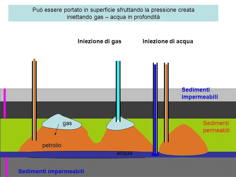 Sedimenti impermeabili Sedimenti permeabili petrolio gas acqua Può essere portato in superficie sfruttando la pressione creata iniettando gas – acqua