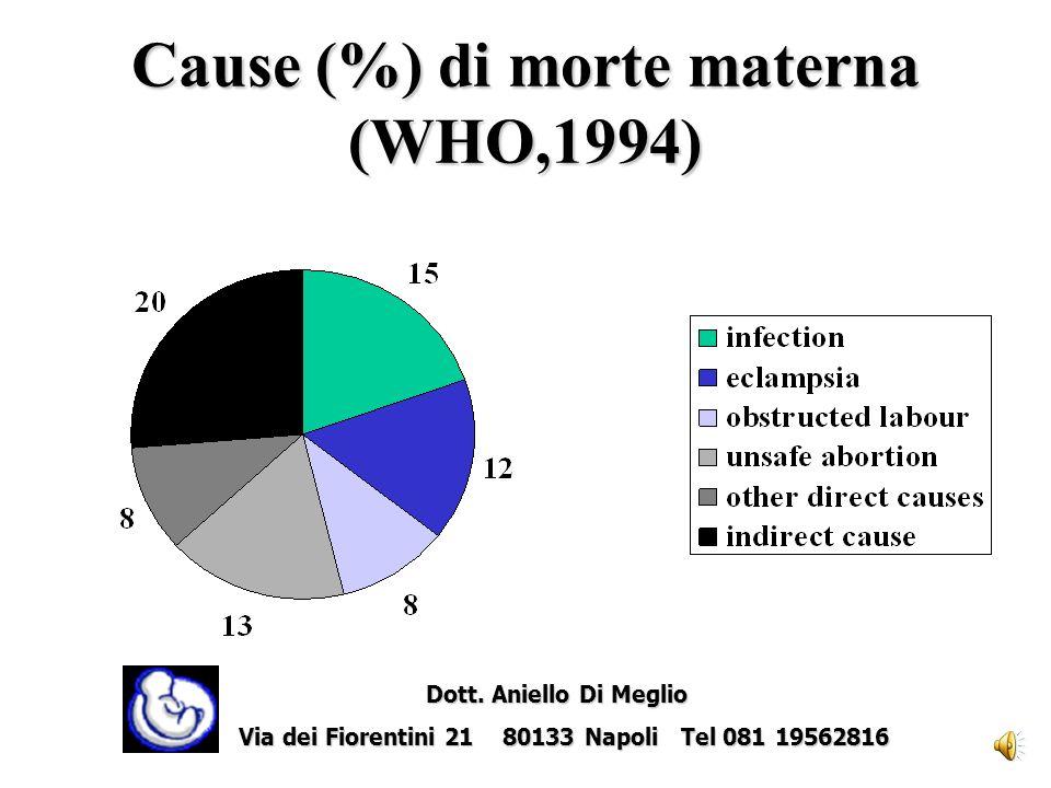 Cause (%) di morte materna (WHO,1994) Dott.Aniello Di Meglio Dott.