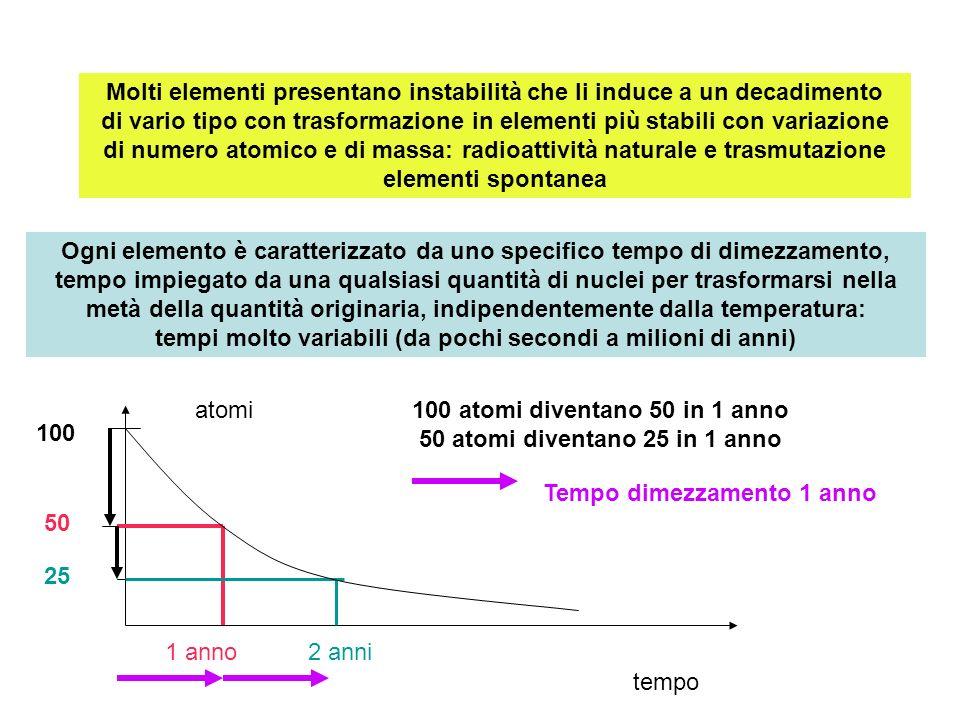 Molti elementi presentano instabilità che li induce a un decadimento di vario tipo con trasformazione in elementi più stabili con variazione di numero