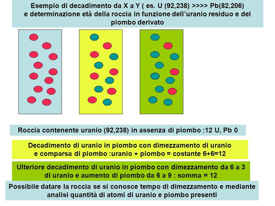 Esempio di decadimento da X a Y ( es. U (92,238) >>>> Pb(82,206) e determinazione età della roccia in funzione delluranio residuo e del piombo derivat