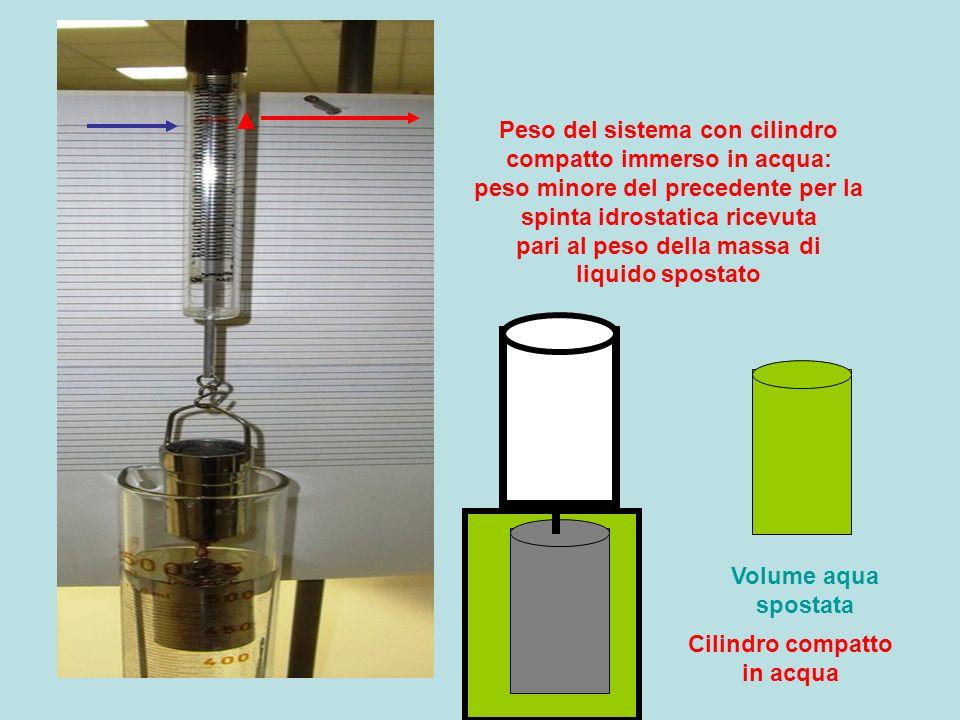 Peso del sistema con cilindro compatto immerso in acqua: peso minore del precedente per la spinta idrostatica ricevuta pari al peso della massa di liq