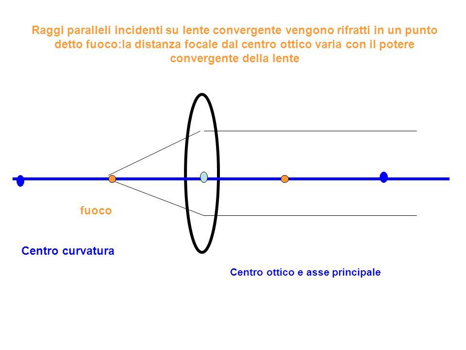 Raggi paralleli incidenti su lente convergente vengono rifratti in un punto detto fuoco:la distanza focale dal centro ottico varia con il potere convergente della lente Centro ottico e asse principale fuoco Centro curvatura