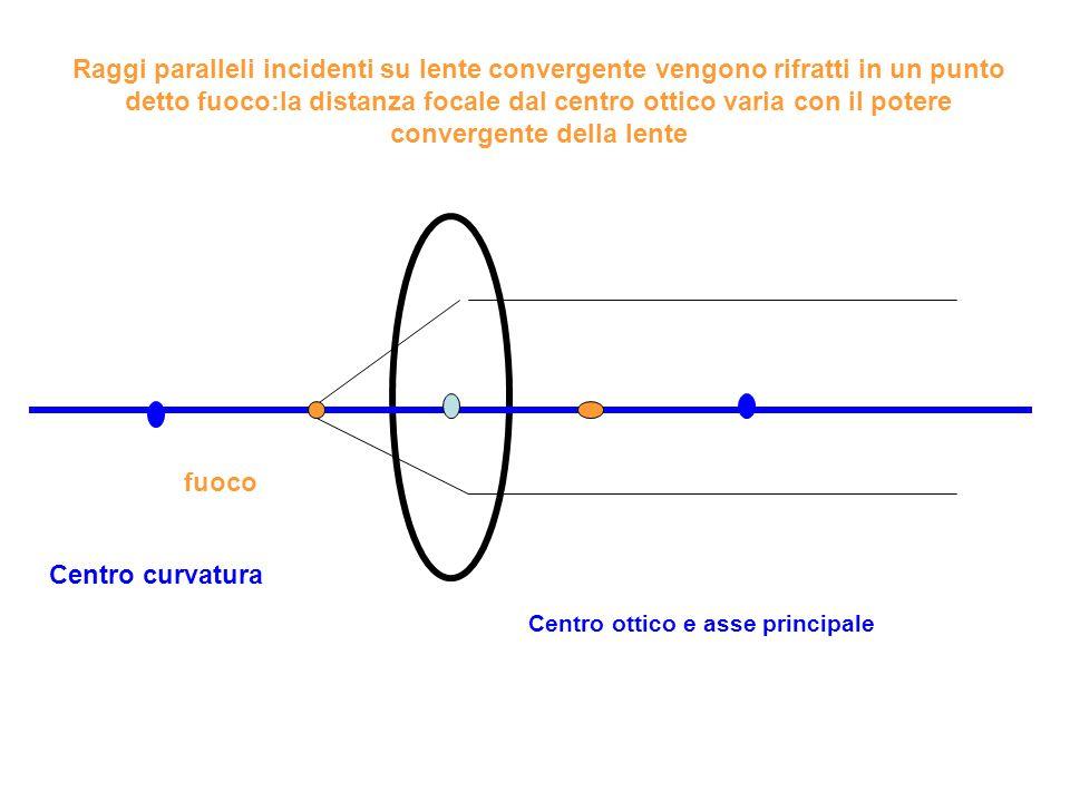 Centro ottico e asse principale fuoco Centro curvatura Raggi convergenti su lente focalizzano più vicino alla lente Raggi divergenti su lente focalizzano più lontano dalla lente