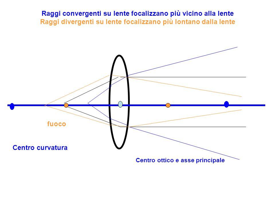 Centro ottico Centro curvatura Asse principale fuoco Nella lente divergente, i raggi che incidono paralleli allasse principale si rifrangono divergendo:i loro prolungamenti virtuali passano per il fuoco