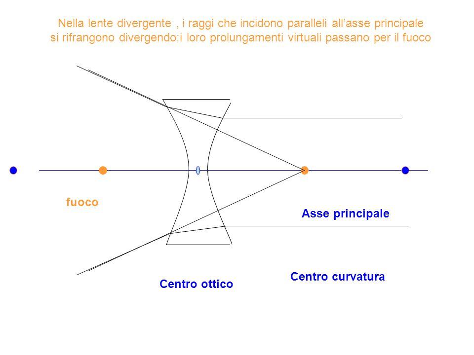 Centro ottico Centro curvatura Asse principale fuoco Nella lente divergente, i raggi che incidono paralleli allasse principale si rifrangono divergend