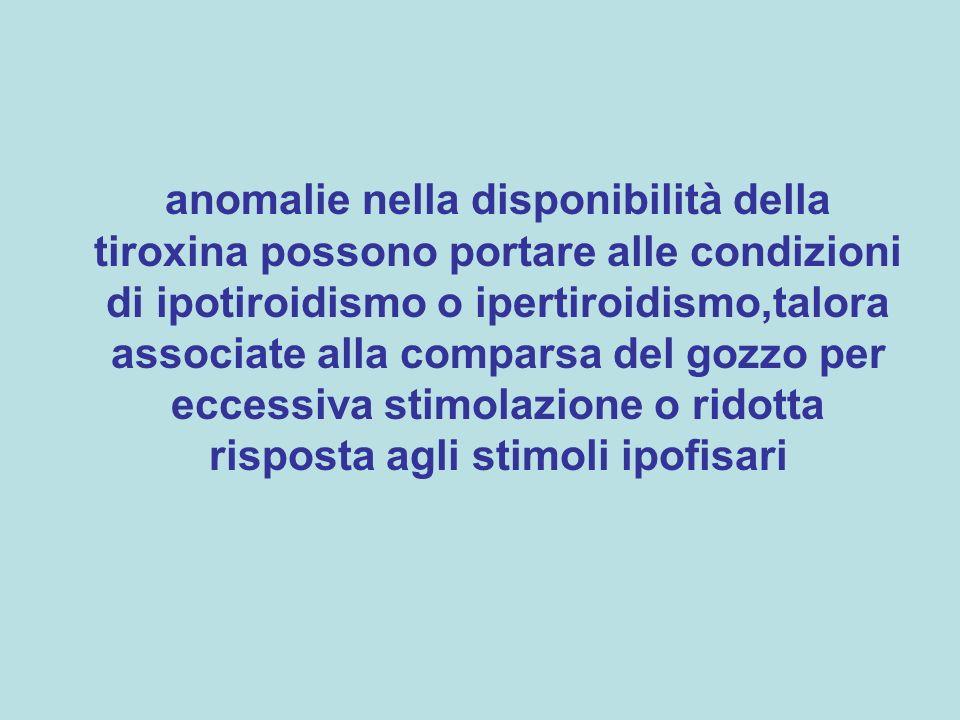 anomalie nella disponibilità della tiroxina possono portare alle condizioni di ipotiroidismo o ipertiroidismo,talora associate alla comparsa del gozzo per eccessiva stimolazione o ridotta risposta agli stimoli ipofisari