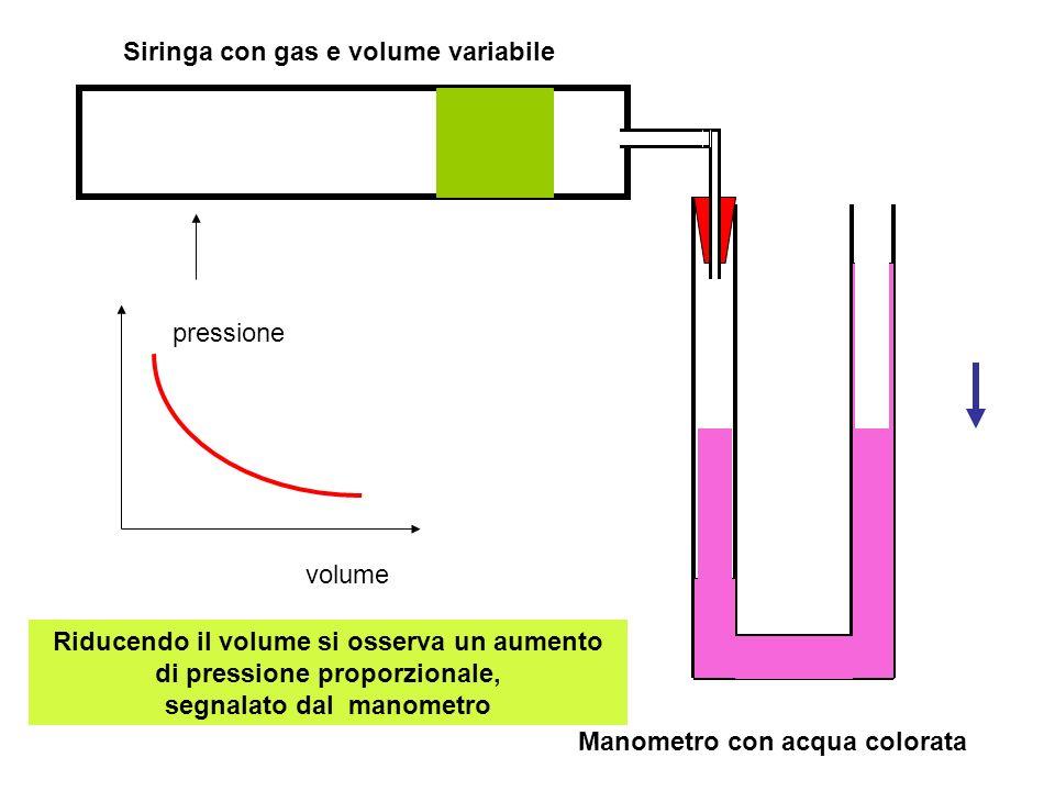 Manometro con acqua colorata Siringa con gas e volume variabile Riducendo il volume si osserva un aumento di pressione proporzionale, segnalato dal manometro volume pressione