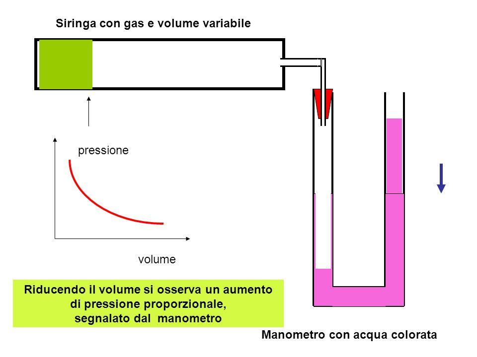 Manometro ad acqua colorata pressione uguale nei due rami:atmosferica Siringa contenente aria a pressione normale con volume variabile mediante spostamento del pistone