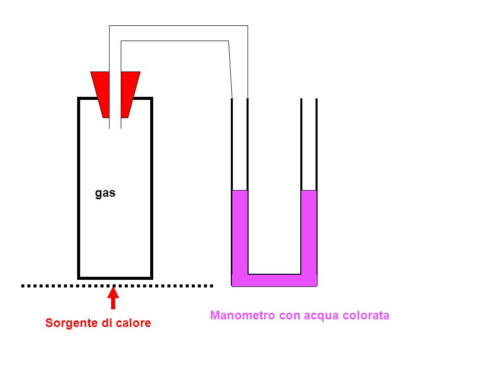 Sorgente di calore gas Manometro con acqua colorata termometro Aumentando la temperatura del gas nella provetta, aumentano pressione e volume:dislivello manometrico