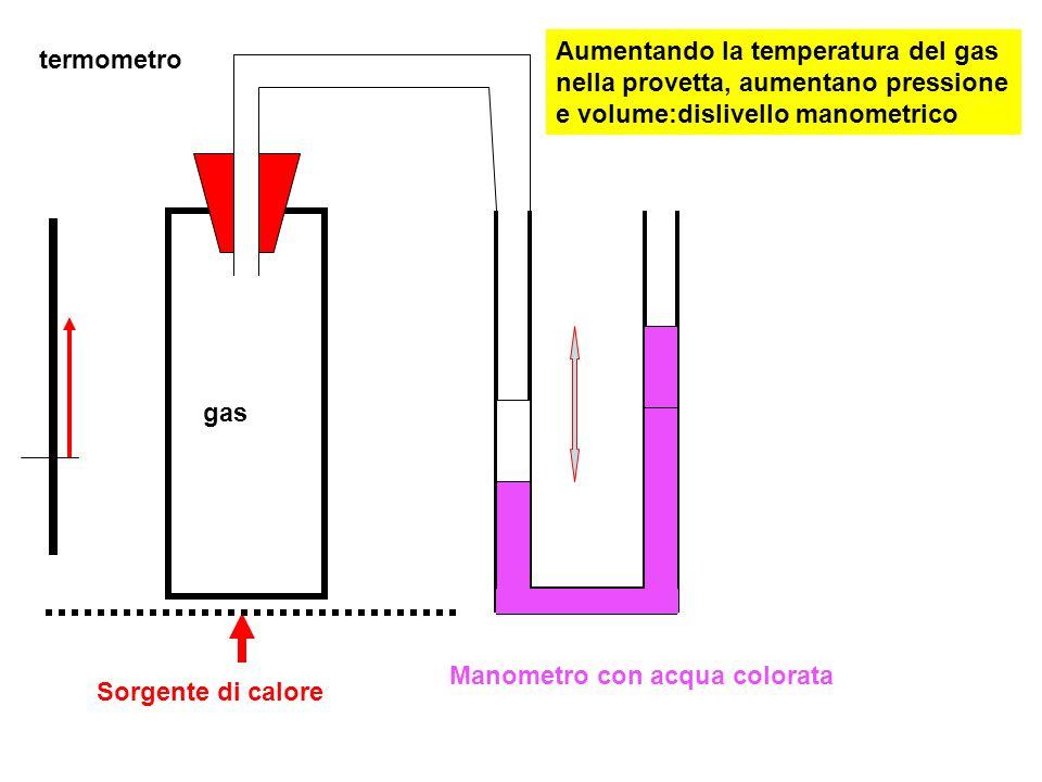 Sorgente di calore gas Manometro con acqua colorata termometro Aggiungendo acqua nel ramo destro si riporta il livello nel ramo sinistro al valore iniziale:volume costante Il nuovo dislivello misura le pressione del gas alla temperatura assegnata