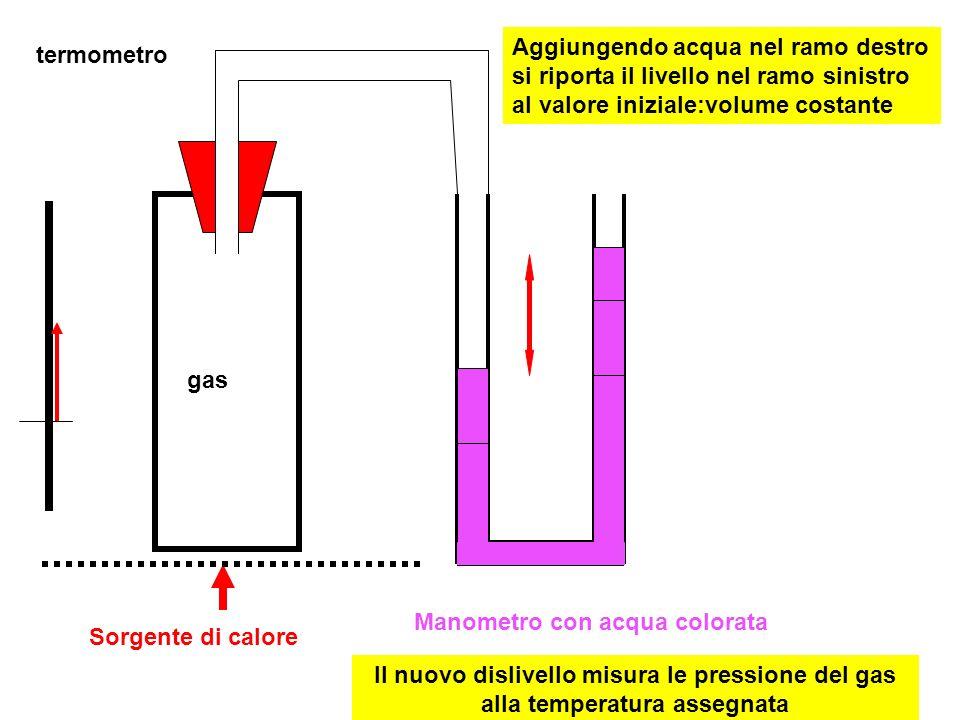 Sorgente di calore gas Manometro con acqua colorata termometro Aggiungendo acqua nel ramo destro si riporta il livello nel ramo sinistro al valore ini