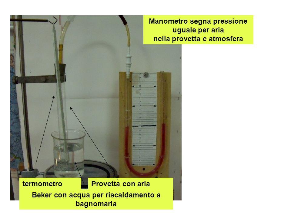 Manometro segna pressione uguale per aria nella provetta e atmosfera termometroProvetta con aria Beker con acqua per riscaldamento a bagnomaria