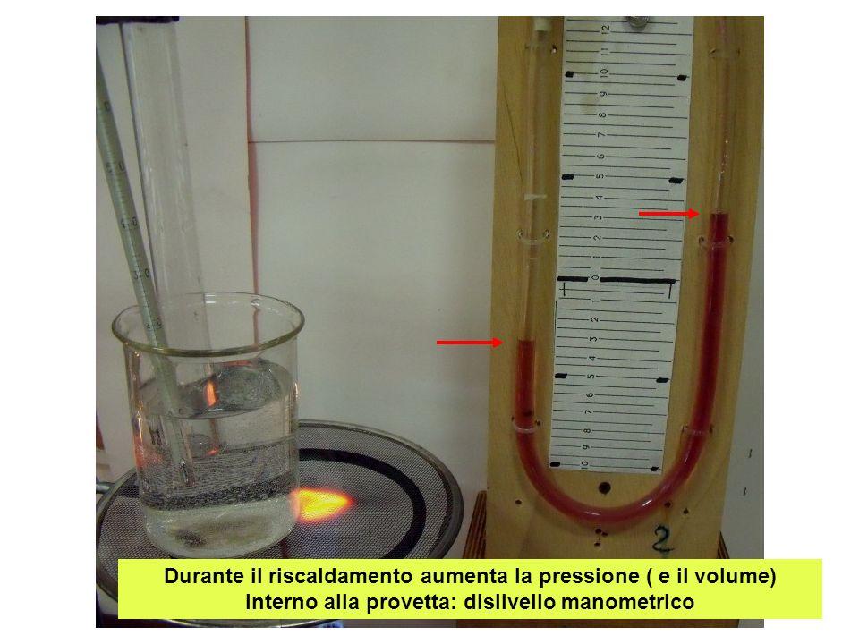 Aggiungendo acqua nel ramo comunicante con esterno si riporta il liquido al livello iniziale nel ramo interno: il volume dellaria risulta come allinizio e la sua pressione è misurabile confrontandola con il dislivello manometrico a volume costante Acqua aggiunta