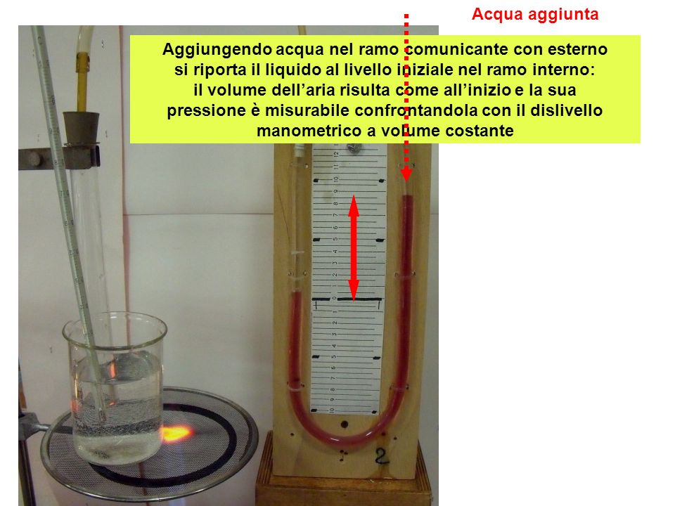 Aggiungendo acqua nel ramo comunicante con esterno si riporta il liquido al livello iniziale nel ramo interno: il volume dellaria risulta come alliniz