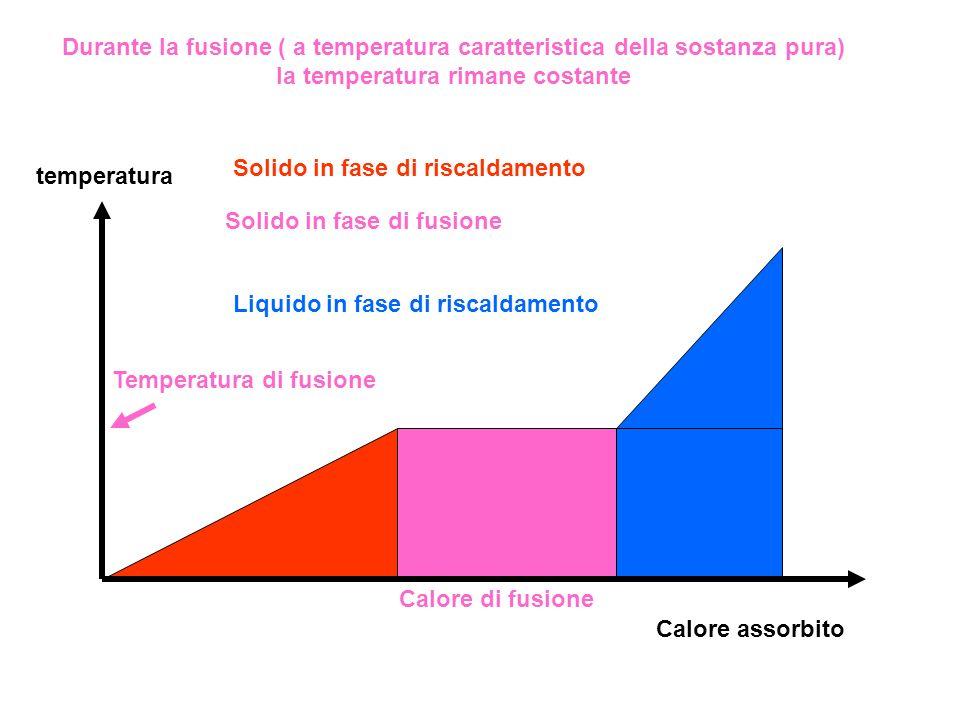Solido in fase di riscaldamento Solido in fase di fusione Liquido in fase di riscaldamento temperatura Calore assorbito Temperatura di fusione Calore
