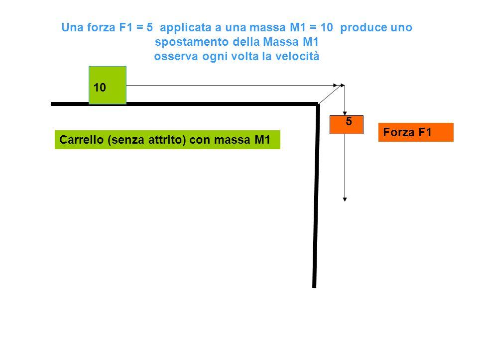 10 5 Una forza F1 = 5 applicata a una massa M1 = 10 produce uno spostamento della Massa M1 osserva ogni volta la velocità Carrello (senza attrito) con