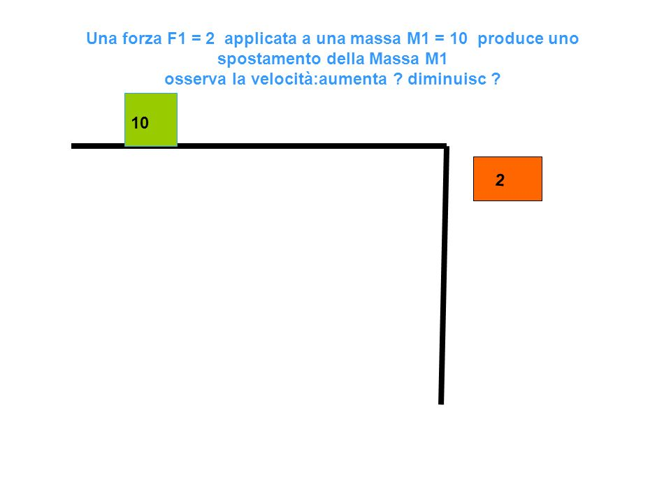 10 2 Una forza F1 = 2 applicata a una massa M1 = 10 produce uno spostamento della Massa M1 osserva la velocità:aumenta ? diminuisc ?