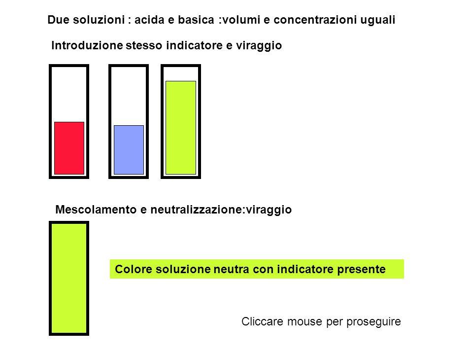 Due soluzioni : acida e basica :volumi e concentrazioni uguali Introduzione tornasole e viraggio Mescolamento e neutralizzazione:viraggio Colore soluzione neutra con indicatore presente Cliccare mouse per proseguire