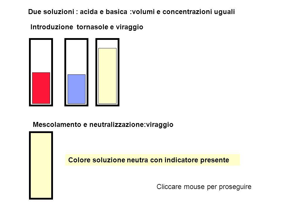 Due soluzioni : acida e basica :volumi e concentrazioni uguali Introduzione fenolftaleina e viraggio Mescolamento e neutralizzazione:viraggio Colore soluzione neutra con indicatore presente Cliccare mouse per proseguire