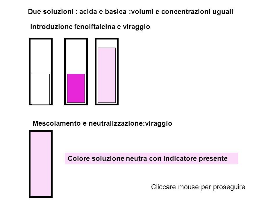 Due soluzioni : acida e basica :volumi e concentrazioni uguali Introduzione fenolftaleina e viraggio Mescolamento e neutralizzazione:viraggio Colore s