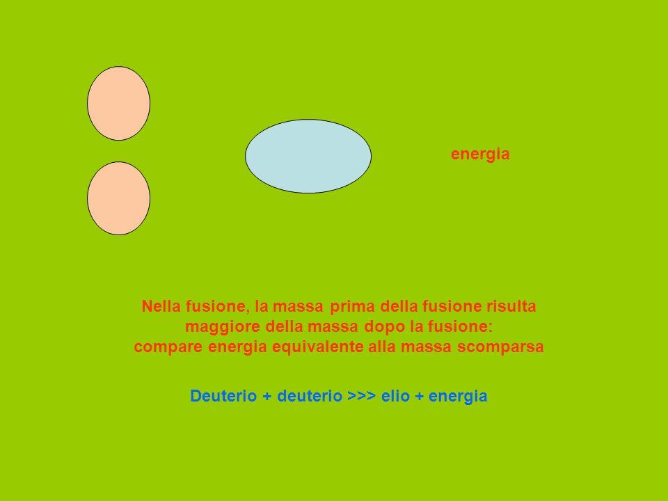 energia Nella fusione, la massa prima della fusione risulta maggiore della massa dopo la fusione: compare energia equivalente alla massa scomparsa Deu