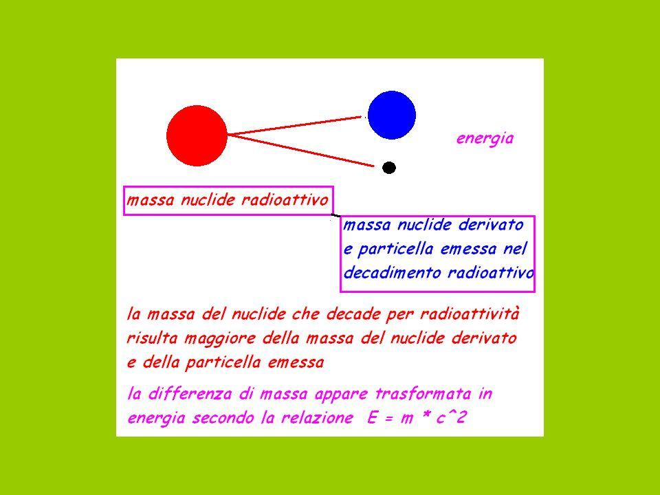 energia Massa prima del decadimento maggiore della massa dopo il decadimento: appare energia equivalente alla massa scomparsa