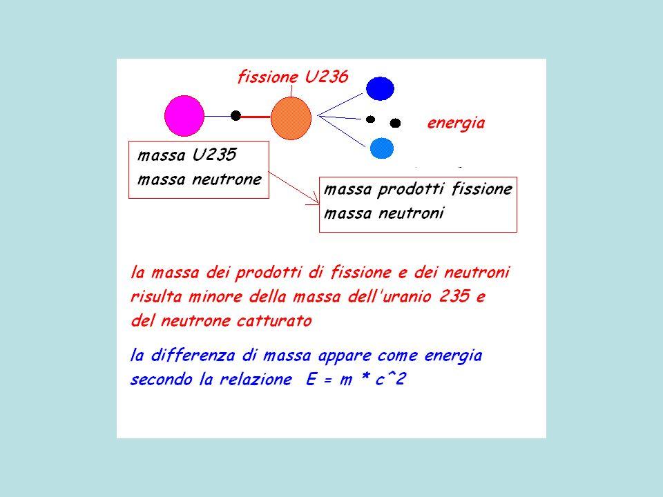 energia Uranio 235 + neutrone >>> uranio 236 >>> X + Y + neutroni + energia La massa totale prima della fissione risulta maggiore della massa totale dopo la fissione: compare equivalente in energia