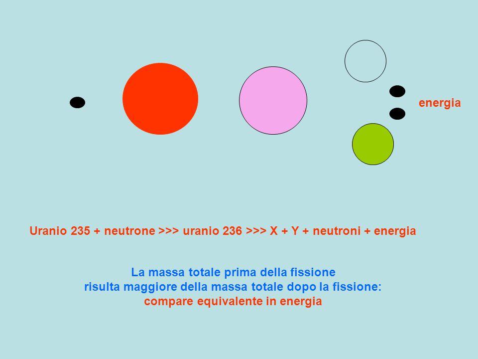 energia Uranio 235 + neutrone >>> uranio 236 >>> X + Y + neutroni + energia La massa totale prima della fissione risulta maggiore della massa totale d