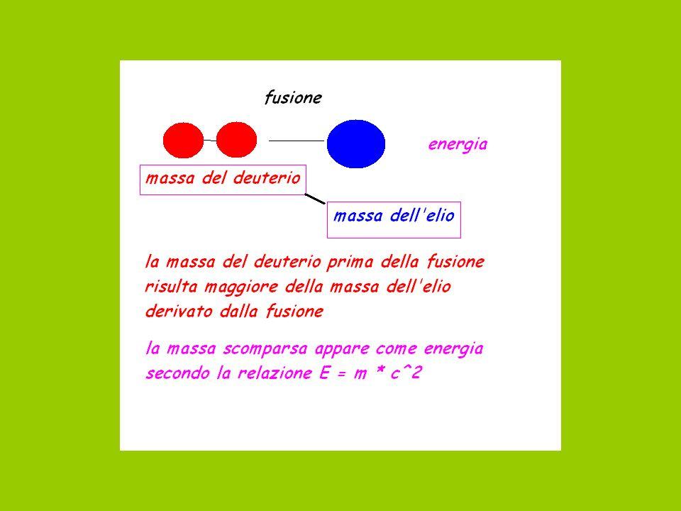 energia Nella fusione, la massa prima della fusione risulta maggiore della massa dopo la fusione: compare energia equivalente alla massa scomparsa Deuterio + deuterio >>> elio + energia