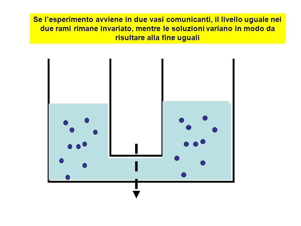 Se lesperimento avviene in due vasi comunicanti, il livello uguale nei due rami rimane invariato, mentre le soluzioni variano in modo da risultare all