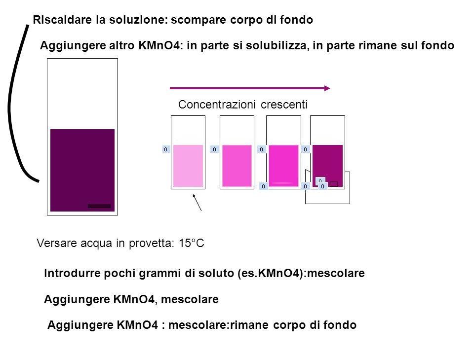 Versare acqua in provetta: 15°C Introdurre pochi grammi di soluto (es.KMnO4):mescolare Aggiungere KMnO4, mescolare Aggiungere KMnO4 : mescolare:rimane corpo di fondo Riscaldare la soluzione: scompare corpo di fondo Aggiungere altro KMnO4: in parte si solubilizza, in parte rimane sul fondo Concentrazioni crescenti