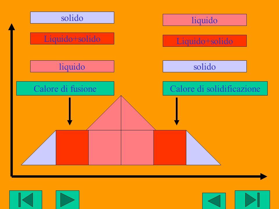 solidoliquidosolidoliquidoLiquido+solido Calore di fusione Liquido+solido Calore di solidificazione