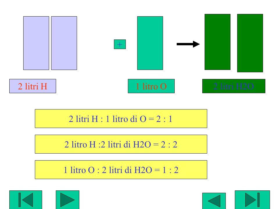 2 litri H2O 1 litro O + 2 litri H : 1 litro di O = 2 : 1 2 litro H :2 litri di H2O = 2 : 2 1 litro O : 2 litri di H2O = 1 : 2 2 litri H