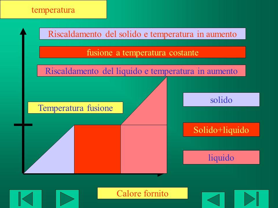 Calore fornito Temperatura fusione solido Solido+liquido liquido La temperatura rimane costante durante la fusione Ogni sostanza pura presenta una specifica temperatura di fusione La temperatura di fusione varia con la pressione