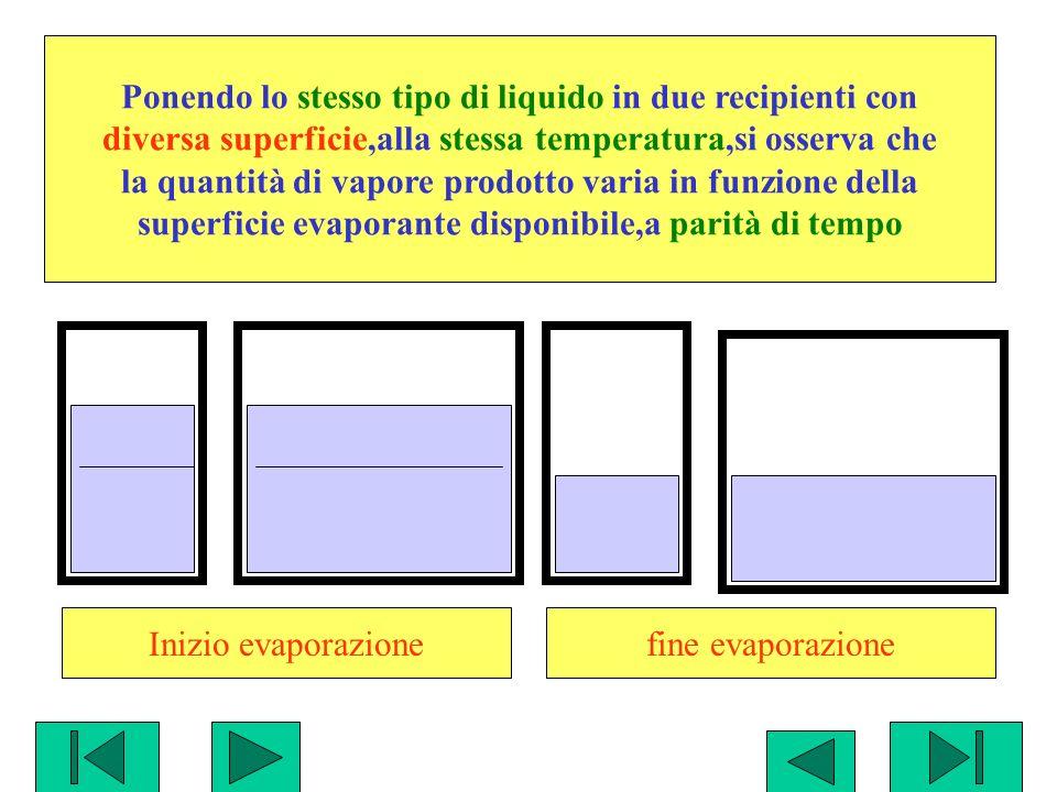 fine evaporazione Ponendo lo stesso tipo di liquido in due recipienti con diversa superficie,alla stessa temperatura,si osserva che la quantità di vap