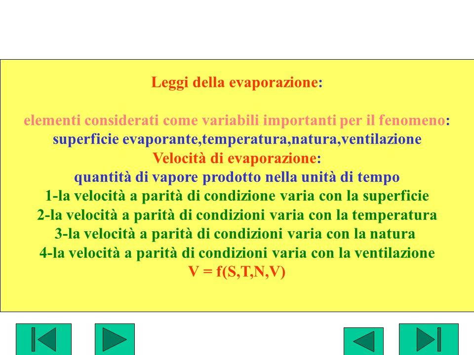 Leggi della evaporazione: elementi considerati come variabili importanti per il fenomeno: superficie evaporante,temperatura,natura,ventilazione Veloci