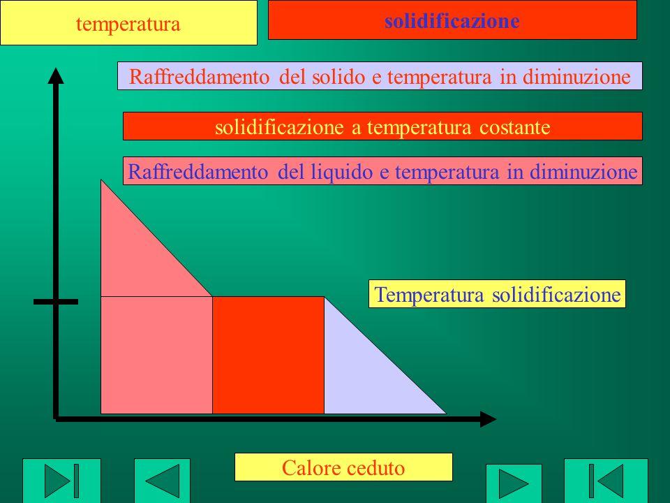 Un liquido cedendo calore diminuisce la sua energia cinetica e quindi la sua temperatura Ad una temperatura caratteristica per ogni sostanza pura il liquido pur continuando a cedere energia non mostra abbassamento di temperatura:in questa fase avviene la solidificazione terminata la solidificazione il solido perdendo energia abbassa anche la sua temperatura