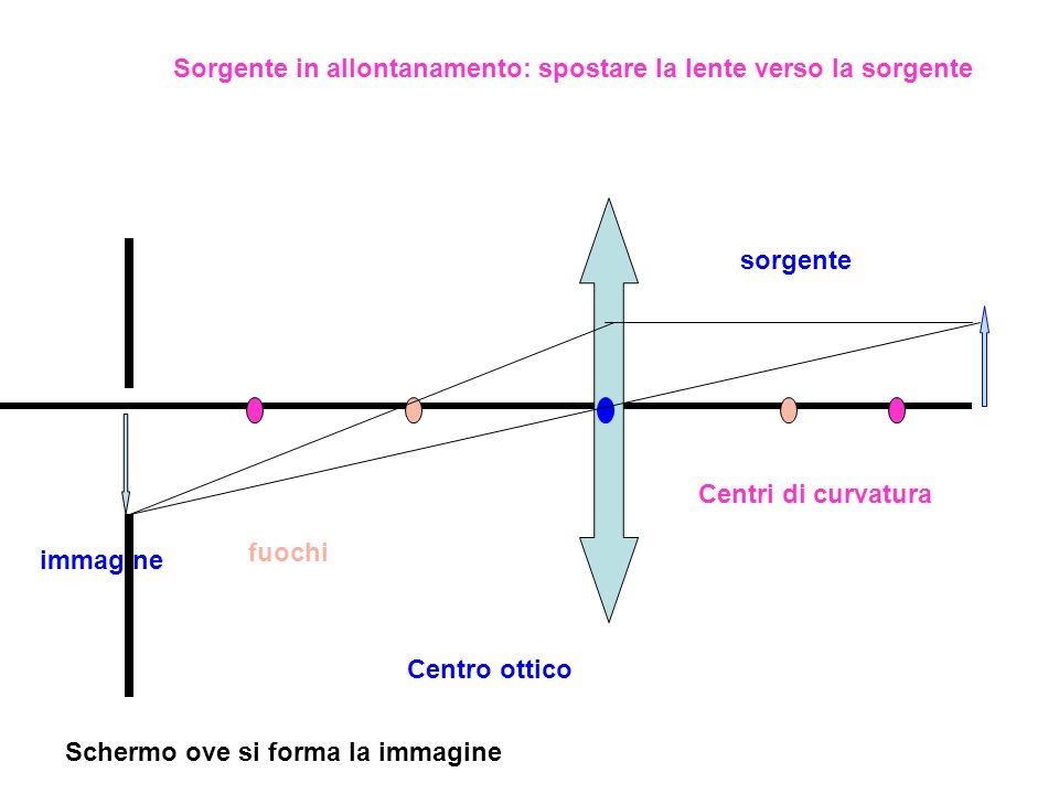 sorgente immagine Centri di curvatura fuochi Centro ottico Schermo ove si forma la immagine Sorgente in allontanamento: spostare la lente verso la sor